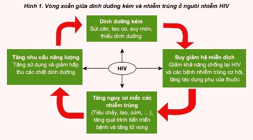 Chăm sóc người nhiễm HIV
